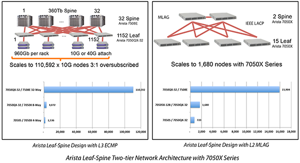 Arista Leaf-Spine Two-tier Network Architecture with 7050X Series