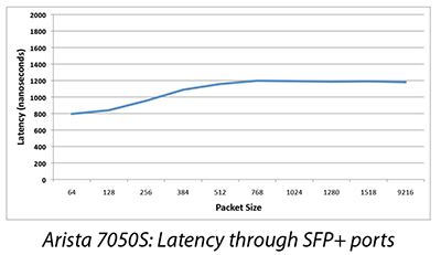 Arista 7050S: Latency through SFP+ ports